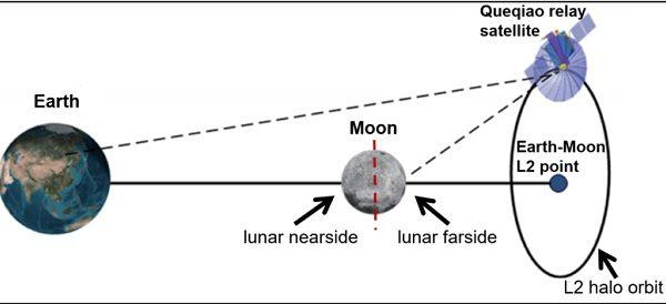 #Moon Il risveglio della sonda cinese Chang'e-4
