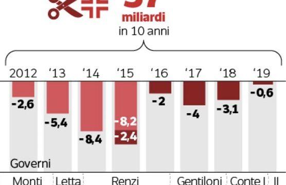 L'intreccio devastante Covid-Crisi, mina imprese e famiglie: i dati choc dell'Istat